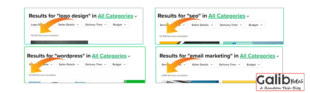 Email Marketing in Fiverr, greensoft dhaka