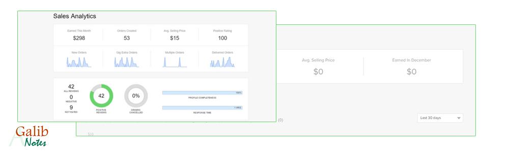 Fiverr earning analytics, greensoft dhaka